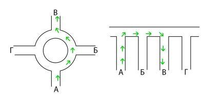 какой поворотник включать при въезде на кольцо