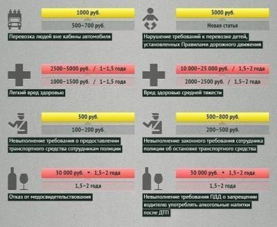 что предусмотрено при остаточном алкоголе штраф