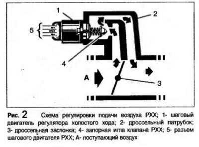 как проверить датчик холостого хода ваз 2110 инжектор
