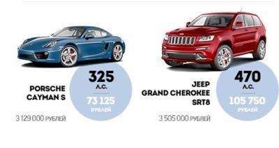 налог на роскошь 2014 на автомобили как считать